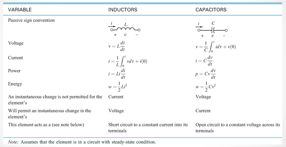 Inductor and Capacitors - A Summary